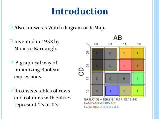 Karnaugh Graph Or K Map