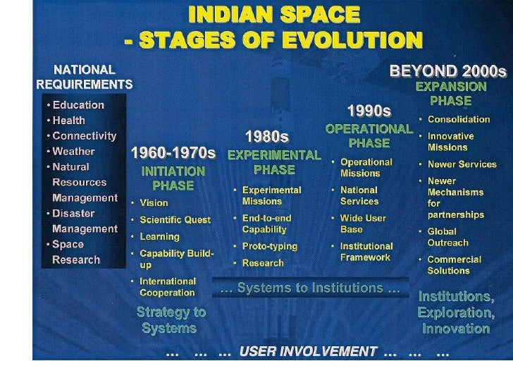 Goals of the Space Program - Pics about space