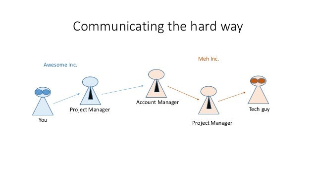 Communicating the hard way You Project Manager Account Manager Tech guy Project Manager Awesome Inc. Meh Inc.