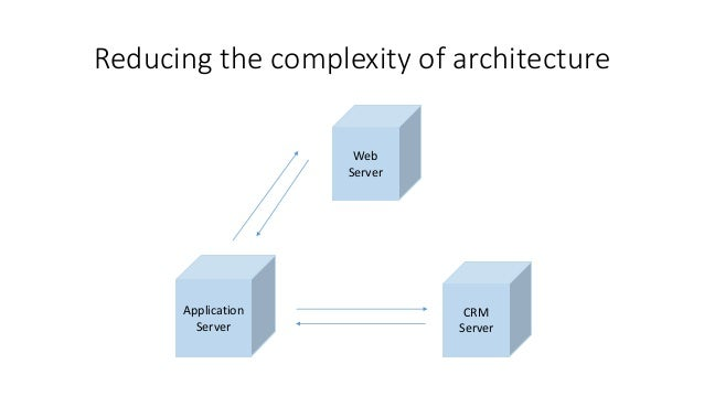 Reducing the complexity of architecture Application Server Web Server CRM Server