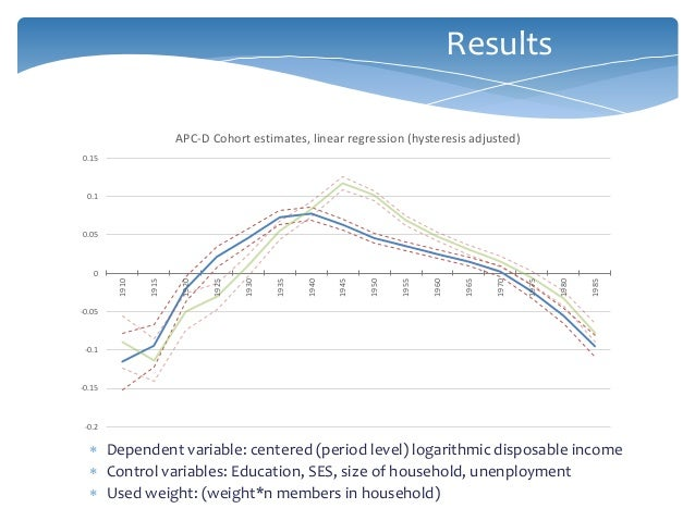  Dependent variable: centered (period level) logarithmic disposable income  Control variables: Education, SES, size of h...