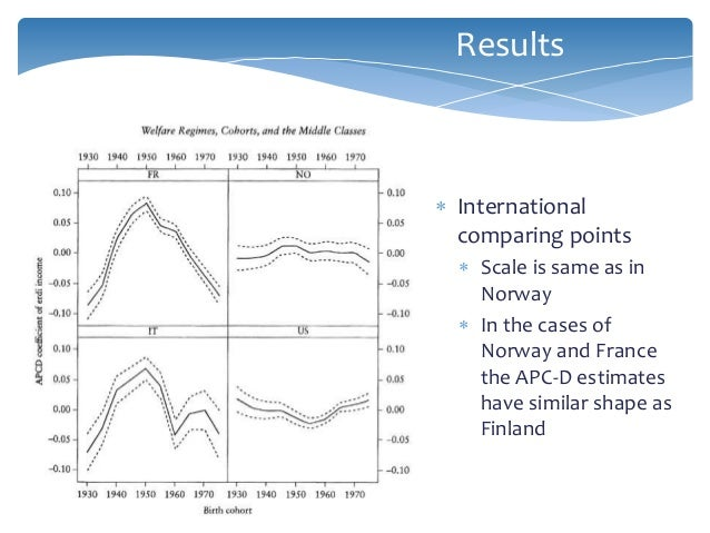  International comparing points  Scale is same as in Norway  In the cases of Norway and France the APC-D estimates have...