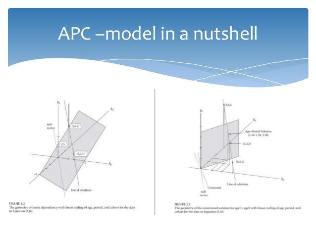 APC –model in a nutshell