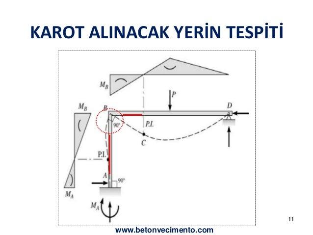 KAROT ALINACAK YERİN TESPİTİ  11  www.betonvecimento.com