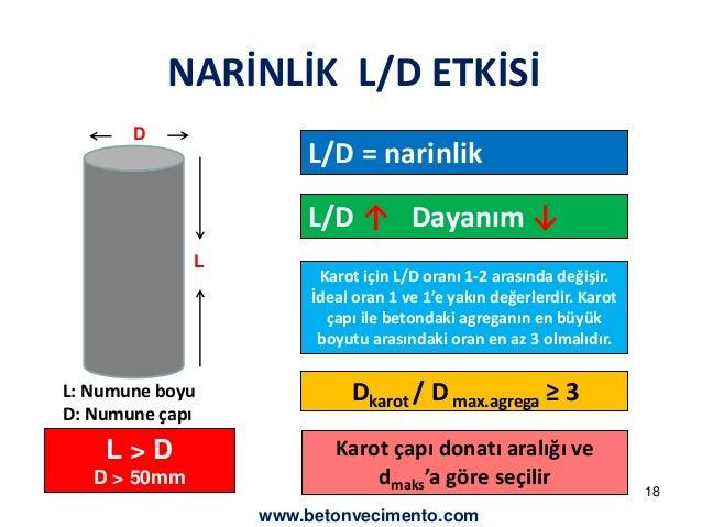 NARİNLİK L/D ETKİSİ  D  L  L: Numune boyu  D: Numune çapı  L/D = narinlik  L/D ↑ Dayanım ↓  Karot için L/D oranı 1-2 arası...