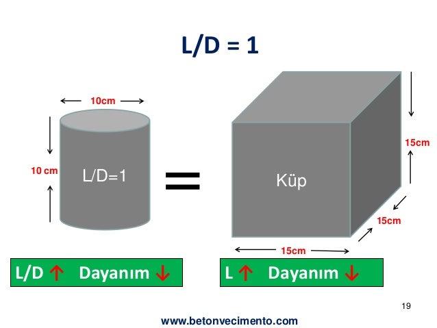 L/D = 1  10cm  L/D=1 = Küp  10 cm  15cm  15cm  15cm  L/D ↑ Dayanım ↓ L ↑ Dayanım ↓  19  www.betonvecimento.com
