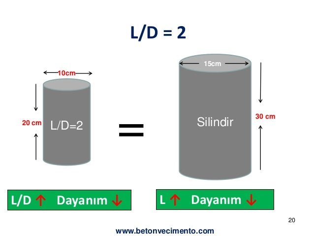 L/D = 2  10cm  L/D=2 =  20 cm  15cm  Silindir  30 cm  L/D ↑ Dayanım ↓ L ↑ Dayanım ↓  20  www.betonvecimento.com