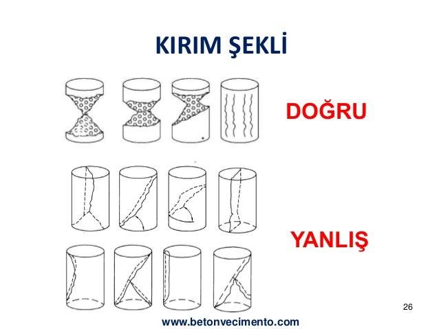 KIRIM ŞEKLİ  DOĞRU  YANLIŞ  26  www.betonvecimento.com