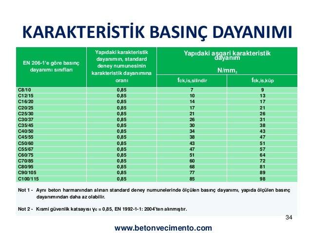 KARAKTERİSTİK BASINÇ DAYANIMI  EN 206-1'e göre basınç  dayanımı sınıfları  Yapıdaki karakteristik  dayanımın, standard  de...