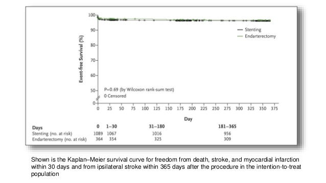 CONCLUSIONS In this trial involving asymptomatic patients with severe carotid stenosis who were not at high risk for surgi...