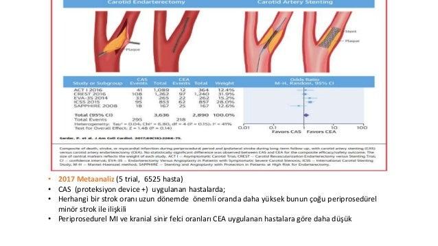 • Metaanaliz* • 5 RCT 3019 Asemptomatik Hastada CAS vs CEA • Periprosedurel dönem • Herhangi bir Strok, • Ölüm veya stroke...