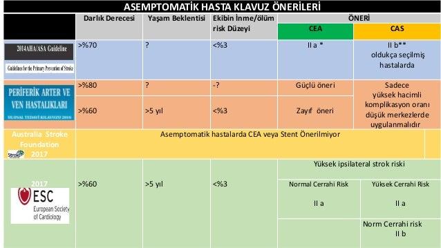 SEMPTOMATİK HASTALAR İÇİN KLAVUZ ÖNERİLERİ Darlık Derecesi ICA SINIF 1 Güçlü Öneri KLAS II Öneri a b ACC/ AHA 2011 Nonivaz...