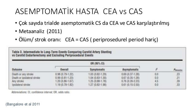 • <79 yaş, Asemptomatik, ciddi Karotis darlığı olan Asemptomatik, 1453 hasta, • 5 yıl takip • Cerrahi açıdan yüksek riskli...