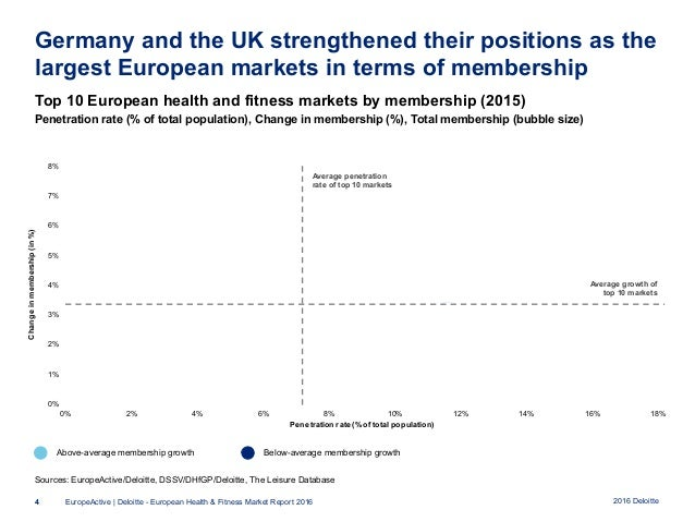 size and growth of the health and fitness market
