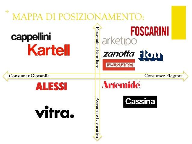 Riposizionamento kartell for Aziende di design