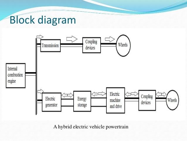 hybrid electric vehicle block diagram wiring diagram u2022 rh championapp co Motor Block Diagram Motherboard Block Diagram