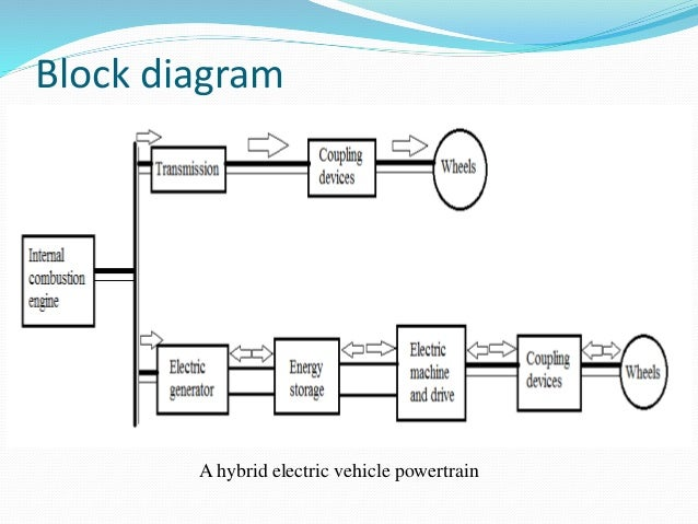 electric and hybrid vehicles rh slideshare net Circuit Block Diagram Circuit Block Diagram