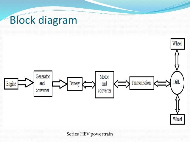 Block diagram of electrical drive