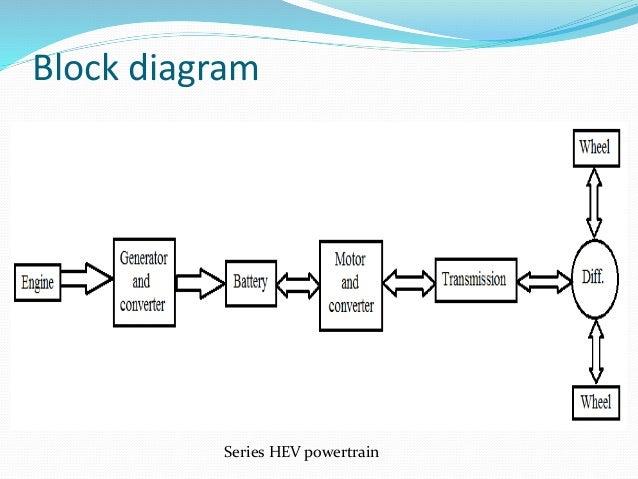 electric and hybrid vehicles rh slideshare net Motherboard Block Diagram Motor Block Diagram