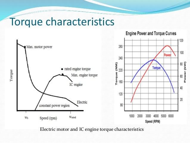 Torque Curve Electric Motor Impremedia Net