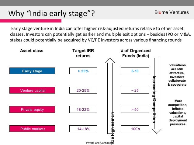 """Why """"India early stage""""?Blume VenturesPrivate and ConfidentialEarly stage venture in India can offer higher risk-adjusted ..."""