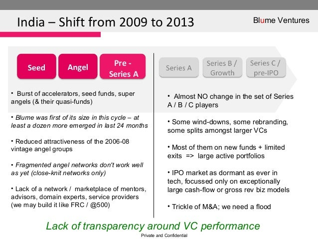 India – Shift from 2009 to 2013Private and ConfidentialPre -Series A• Burst of accelerators, seed funds, superangels (& th...