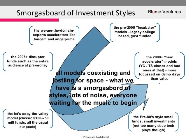 Private and ConfidentialSmorgasboard of Investment Styles Blume Venturesthe Pre-80's style smallfunds, small investments(n...
