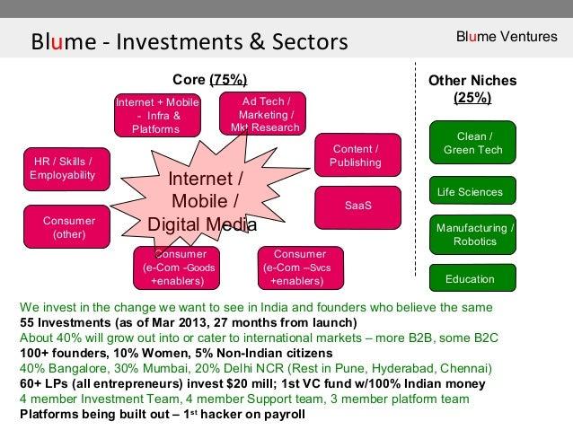 Blume - Investments & Sectors Blume VenturesHR / Skills /EmployabilityInternet + Mobile- Infra &PlatformsAd Tech /Marketin...