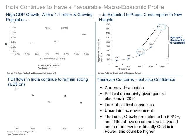 ChinaIndiaASEANUSEU(2.0)%0.0%2.0%4.0%6.0%8.0%10.0%0.0% 0.5% 1.0% 1.5% 2.0% 2.5% 3.0% 3.5%2012GDPGrowthPopulation Growth (2...