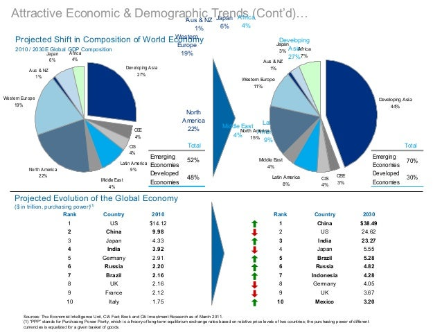 Attractive Economic & Demographic Trends (Cont'd)…Projected Shift in Composition of World Economy2010 / 2030E Global GDP C...