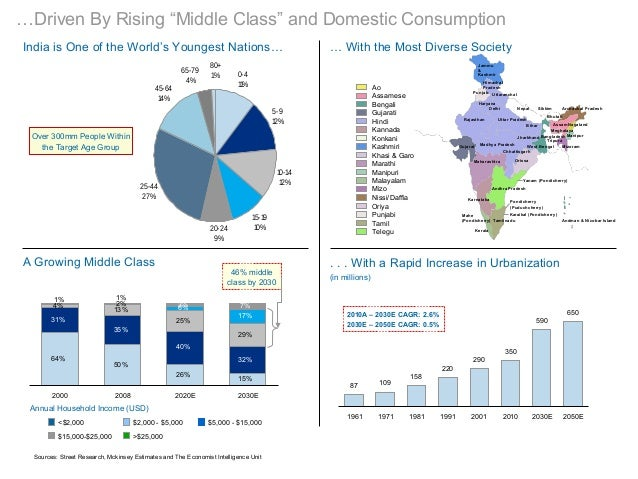 """…Driven By Rising """"Middle Class"""" and Domestic Consumption87 1091582202903505906501961 1971 1981 1991 2001 2010 2030E 2050E..."""