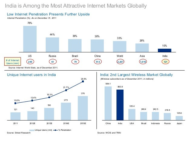 India is Among the Most Attractive Internet Markets GloballyLow Internet Penetration Presents Further UpsideUnique Interne...