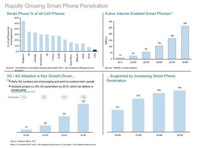 Rapidly Growing Smart Phone PenetrationSmart Phone % of all Cell PhonesSource: TomiAhonen Consulting Analysis December 201...