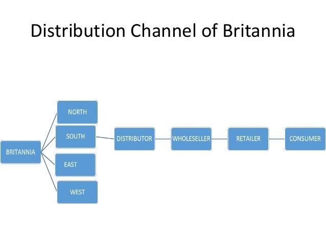 MARKETING MIX OF BRITANNIA