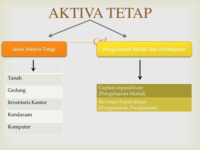 Pendapatan tetap dan forex