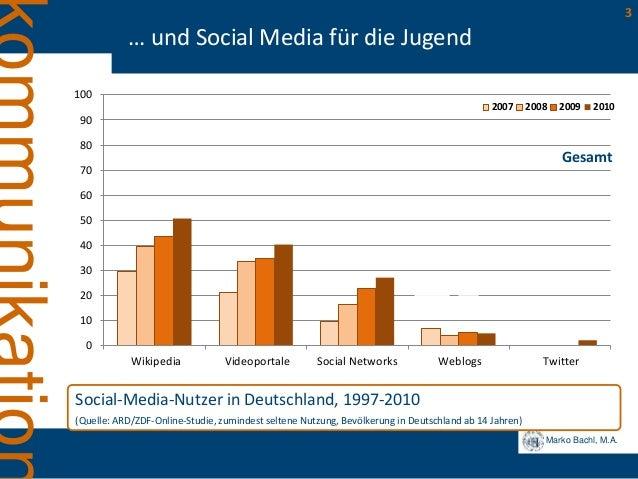 Marko Bachl, M.A. 3 … und Social Media für die Jugend Social-Media-Nutzer in Deutschland, 1997-2010 (Quelle: ARD/ZDF-Onlin...