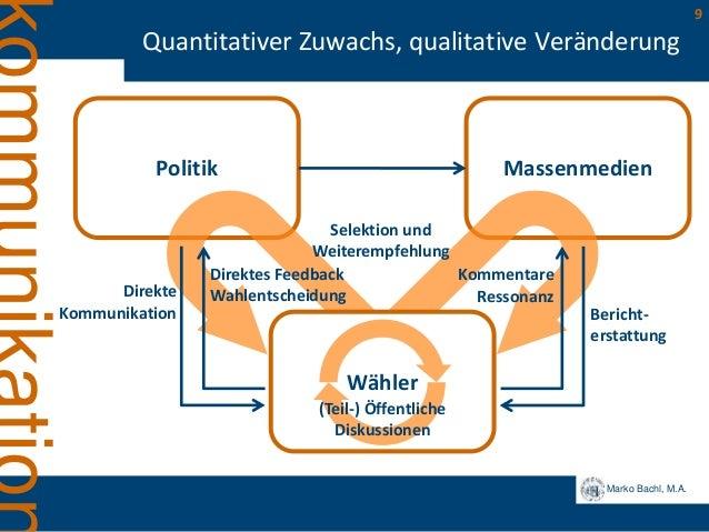 Marko Bachl, M.A. 9 Quantitativer Zuwachs, qualitative Veränderung Politik Massenmedien Wähler Selektion und Weiterempfehl...