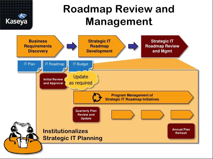 MSP Best Practice | Using Strategic IT Roadmaps to Get More Contracts