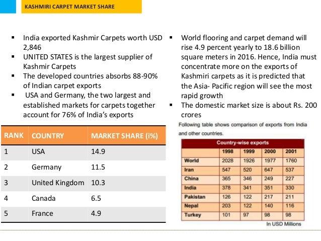 Kashmiri Carpet Industry A Case Study
