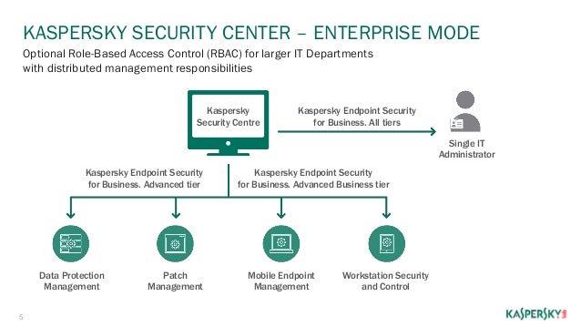 Kaspersky endpoint security center 10 download | Kaspersky