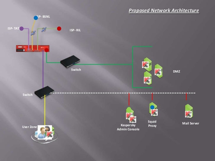 Proposed Network Architecture                     ISP- BSNLISP- TATA                        ISP- RIL                      ...