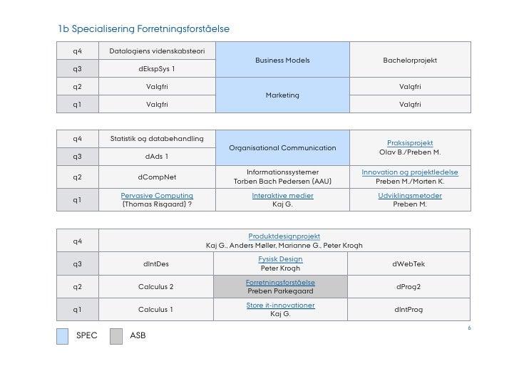 1b Specialisering Forretningsforståelse      AARHUS         UNIVERSITET                                                   ...