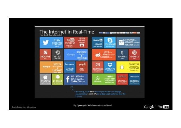 Google Confidential Google Confidential a nadn dP rPorporpieriteatrayr y  http://pennystocks.la/internet-in-real-time/