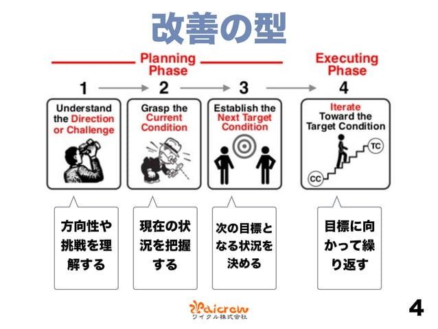 1. 方向性や挑戦を理解する ‣1∼3年以内の未来のVSM(aka チャレンジマップ)を挑戦とする ‣改善するプロセスを決定する •プロセスは人間の活動であること •最初のうちは「見える、反復可能な、短期 的な」プロセスにするとよい 5