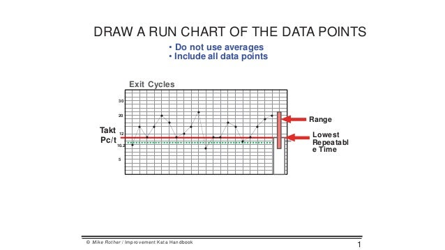 Making run charts draw a run chart of the data points do not use averages include all 2 plot ccuart Images