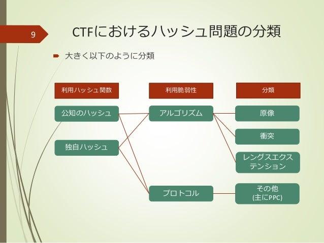 katagaitai CTF勉強会 #5 Crypto