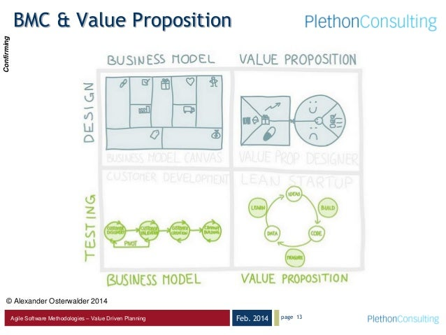 Feb. 2014Agile Software Methodologies – Value Driven Planning BMC & Value Proposition page 13 © Alexander Osterwalder 2014...