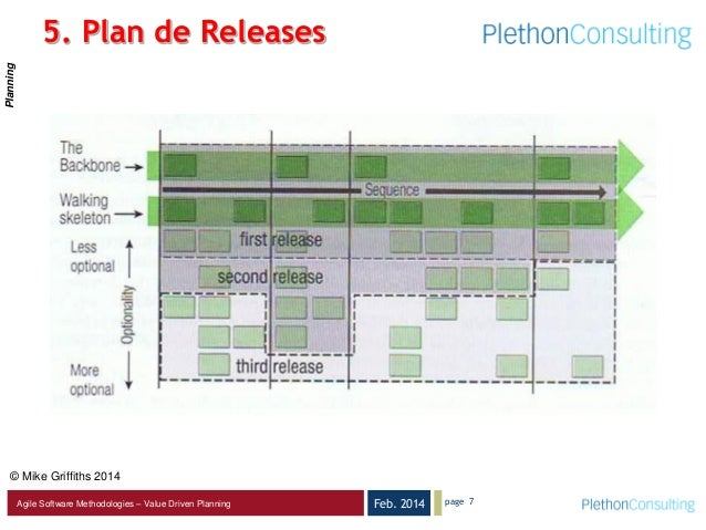 Feb. 2014Agile Software Methodologies – Value Driven Planning page 7 5. Plan de Releases © Mike Griffiths 2014 Planning