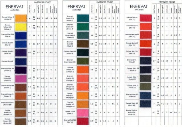Encorp Chemical Catalog Slide 2