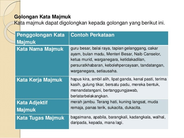 Pengajaran Bahasa Melayu Tingkatan 1 Bijak Kata Majmuk Lessons Tes Teach